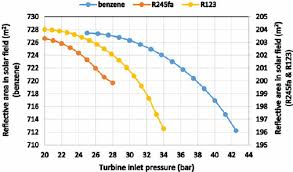 Effect Of Turbine Inlet Pressure On Characteristics Of Vapor