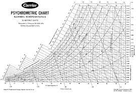 Trane Psychrometric Chart Si Units Printable Psychrometric Chart English Units