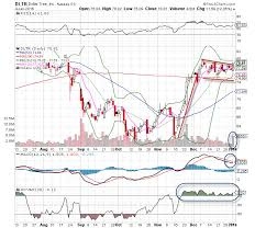 Dollar Tree Stock Chart Dollar Tree Dltr Stock Is The Chart Of The Day Thestreet