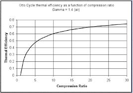 Diesel Vs Petrol Engines Why You Should Consider A Diesel