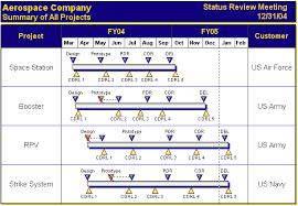 Gantt Chart Milestone Symbol Evolution Of The Gantt Chart History Of The Gantt Chart