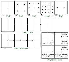 Vine Spacing Chart Square Foot Garden Spacing Careerview Info