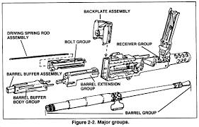 m2 machine gun diagram m2 database wiring diagram schematics fig2 2 m2