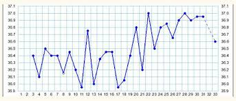 Sample Bbt Chart Showing Ovulation Product Emay