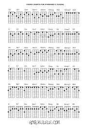 Blank Ukulele Chord Chart Printable Ukulele Chord Chart And Fretboard Page