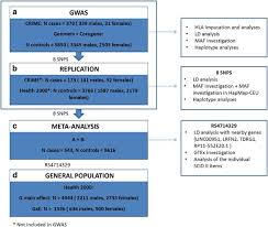 Genome-wide association study of antisocial personality disorder ...
