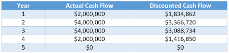 Online Cash Flow Statement Calculator Discounted Cash Flow Analysis Tutorial Examples