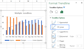 Add Linear Line To Excel Chart How To Add Trendline In Excel Chart