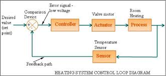 block diagram of hvac system the wiring diagram hvac control systems and building automation system electrical wiring diagram