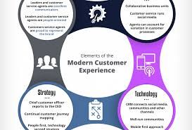 Another Way To Say Customer Service The Modern Customer Experience Framework