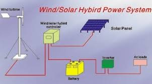 home wind turbine wire diagram home diy wiring diagrams