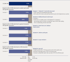 Insurance Group Chart Zurich Insurance Group Annual Report 2013 Imagepopup