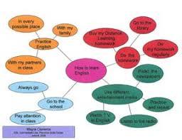 how to learn english essay vnhxslpt