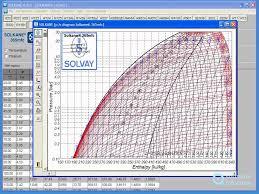 R11 Refrigerant Chart How It Works Solkane Refrigerants