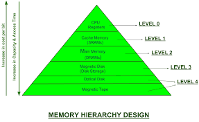 Types Of Memory Chart Memory Hierarchy Design And Its Characteristics Geeksforgeeks