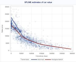 Car Depreciation And Regression Splines Longhow Lams Blog