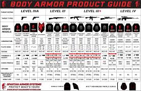 Bullet Proof Vest Rating Chart Body Armor And Plate Carriers Buyers Guide Spartan Armor