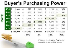 Wenatchee Interest Rates And Buyers Home Purhasing Power