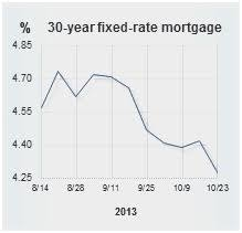 Current Mortgage Rates Chart 35 Expository Bankrate 30 Year Mortgage Rate Chart