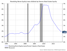 Real Estate Home Values Chart David Templeton Blog A Healthy Consumer Leading To