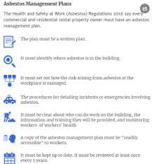 Asbestos Management Plan Flow Chart Asbestos Regulations Workingwise