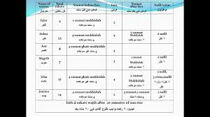 Namaz Rakat Guide