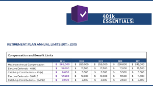 2011 Simple Ira Contribution Limits Chart Catch Up Contributions Archives 401k Essentials