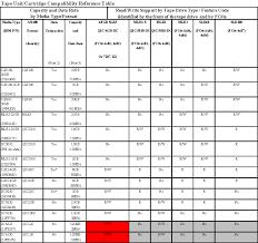 Lto Capacity Chart Tape Drive Model Characteristics