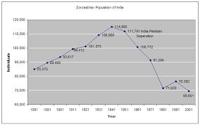 Zoroastrianism Vs Christianity Chart Zoroastrian Demographics Group Names