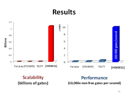 scaling secure computation reduceslatency and improvesthroughput 20