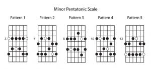 Pentatonic Scale Guitar Chart The Basics Of The Minor Pentatonic Scale For Guitar Soundfly