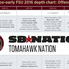 Florida State Football Offense Depth Chart Way Too Early