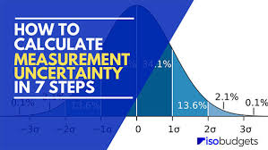 to calculate measurement uncertainty