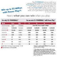 Oregon Powerball Payout Chart Imgbos Com