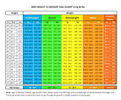 Height N Weight Chart According To Age Ideal Height Weight Chart Unique How Much Should I Weigh For