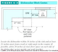 gap between dishwasher and countertop gap between dishwasher and work center location air counter gap between gap between dishwasher and countertop