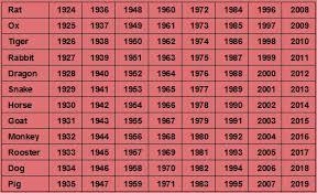 Chinese Birth Calendar 2015 Chart 39 Unusual Chinese Gender Chart 1990