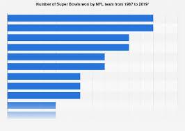 Super Bowl Roman Numerals Chart Superbowl Winners Most Wins By Nfl Teams 2019 Statista