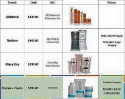 Rodan And Fields Pricing Chart 2018 Cost Comparison Rodan Fields Mary Kay Arbonne And Nerium