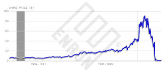 Enron Stock Price Chart Former Enron Ceo Jeff Skilling Released After 12 Years In Prison