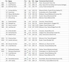 Houston Cougars Depth Chart 2016 Depth Chart For Ncaa 14 Cougar Football Coogfans