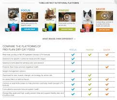 Cat Food Ingredient Comparison Chart Cat Food Comparison Cat And Dog Lovers