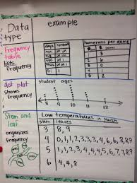 Frequency Chart 3rd Grade Data Frequency Chart Dot Plot And Stem And Leaf Charts