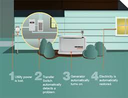 generac generator installation. Cape Cod Electrical Contractors Generac Generator Installation I