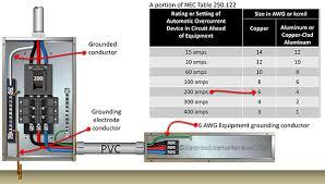 Nec Grounding Chart Grounding And Bonding 2017 Nec
