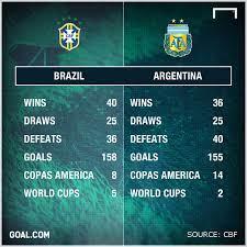 Brazil vs Argentina: Bragging rights up ...