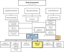Organizational Charts Vermont Department Of Health