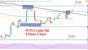 Crude Oil Stockpiles Chart Crude Oil On A Bullish Run Inventories Data Underpins