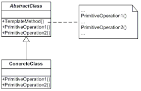 Template Pattern New Template Method NET Design Pattern In C And VB Dofactory