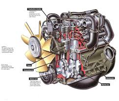 Engine Parts Design How A Diesel Engine Works How A Car Works
